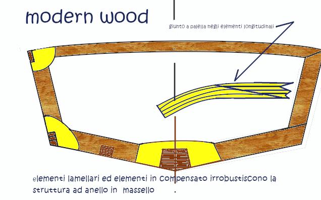 modeern wood